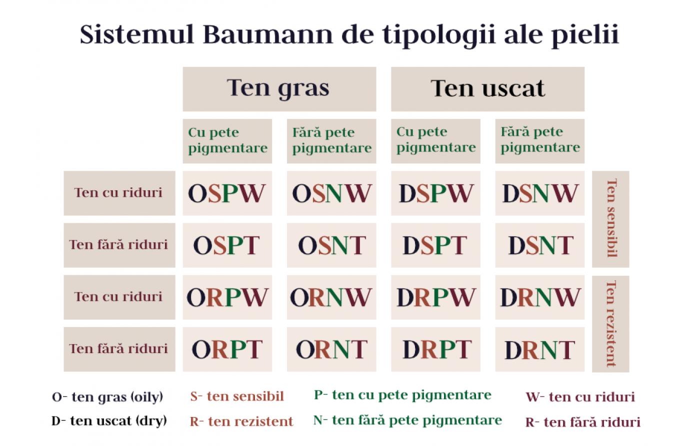 Cunoaște-ți tipul de piele prin sistemul Baumann
