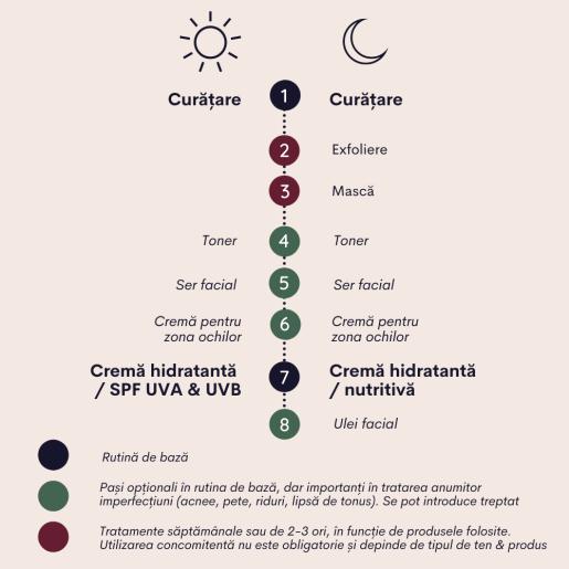 Cremă de față hidratantă cu extract de reishi pentur ten mixt - uscat (SPF 50)