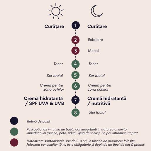 Cremă hidratantă pentru piele normală și sensibilă